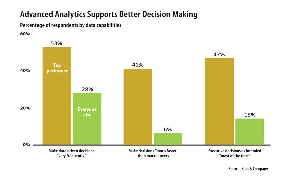 Advanced Analytics Supports Better Decision Making graph