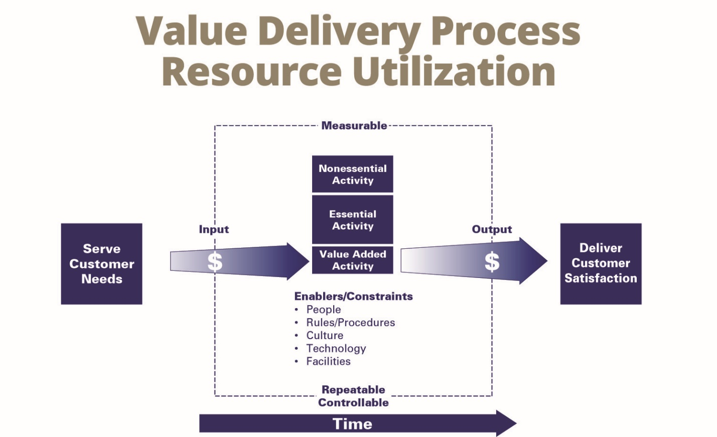 Simple flowchart of value delivery process resource utilization